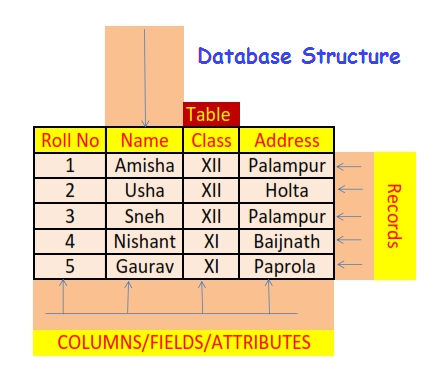 tablestructure